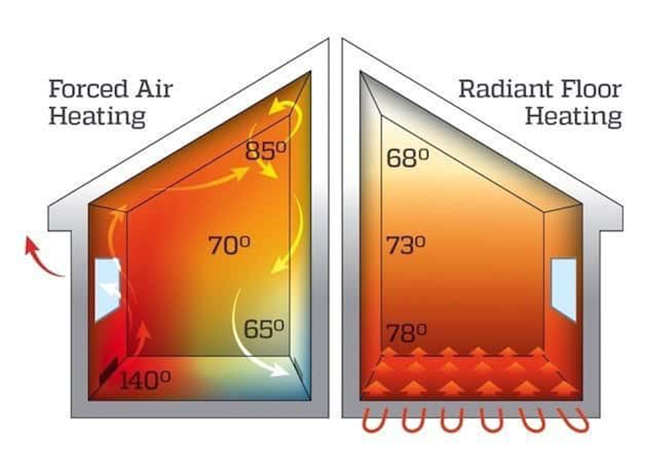 forced air vs radiant heating
